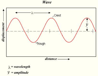 investigation 3 : waves diagram - findchart.co